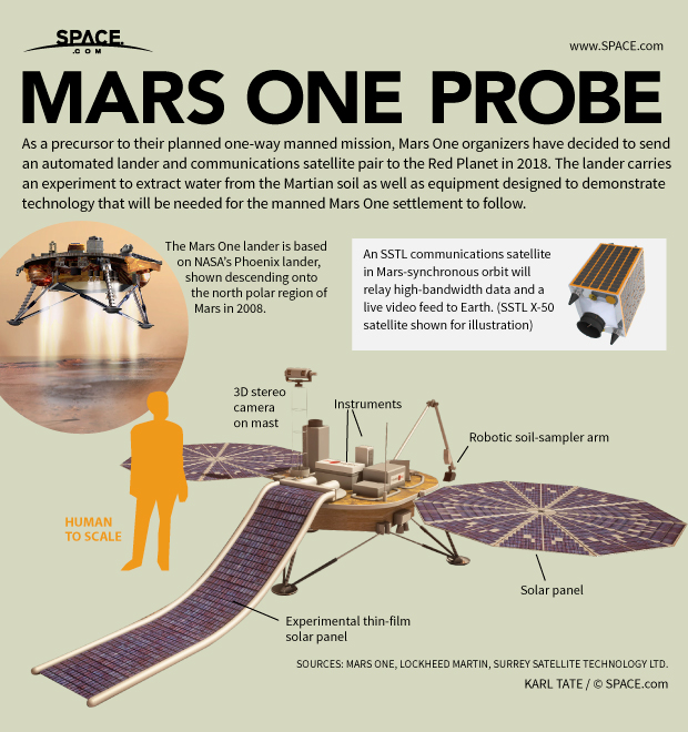 Prior to their attempt to found a human colony on Mars, the Mars One group plans an unmanned scouting expedition.