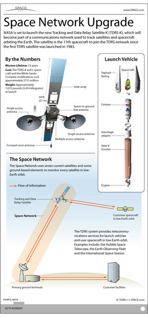 See how NASA's TDRS-K and L satellite work with the agency's Tracking and Data Relay Satellites constellation to provide continuous contact with spacecraft orbiting Earth.